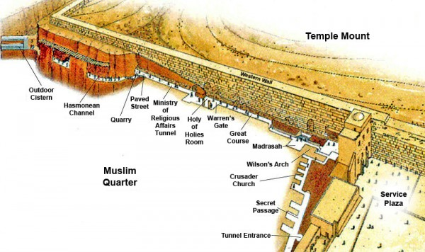 Western-Wall-tunnel