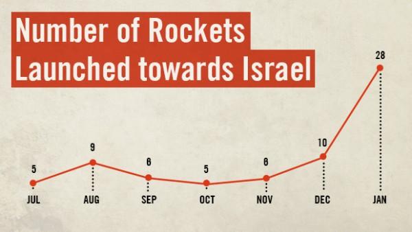 IDF graph-rocket number-2013-14