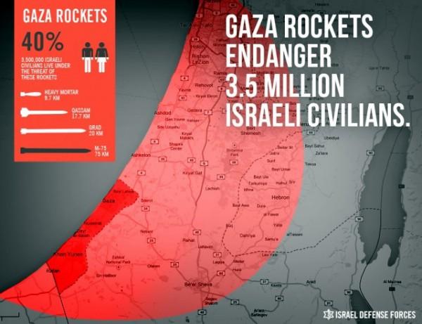 IDF-Gaza rockets