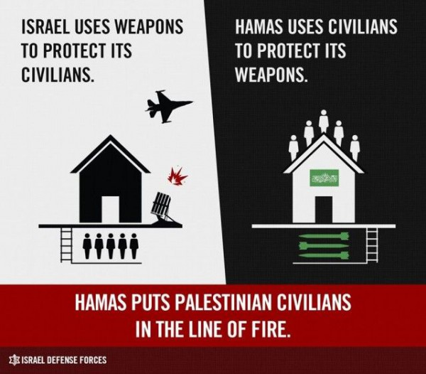 Hamas Uses Human Shields-IDF info graphic