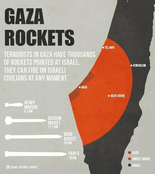 IDF-Gaza Rockets Graphic