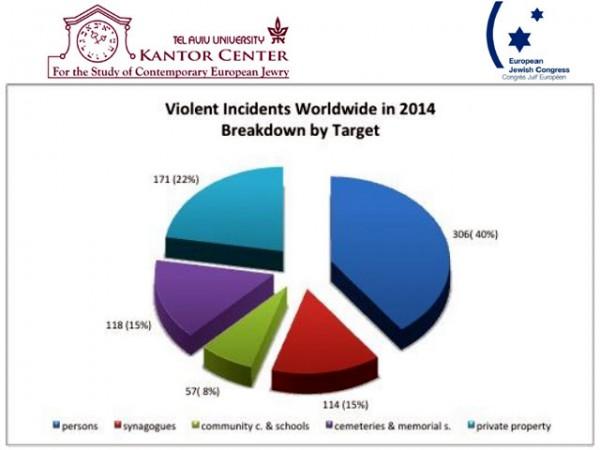 Pie chart-anti-Semitism-anti-Semitic violence in 2014
