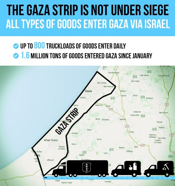 Gaza Strip siege graphic-PMO