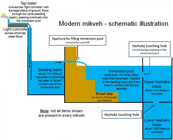 modern mikvah illustration
