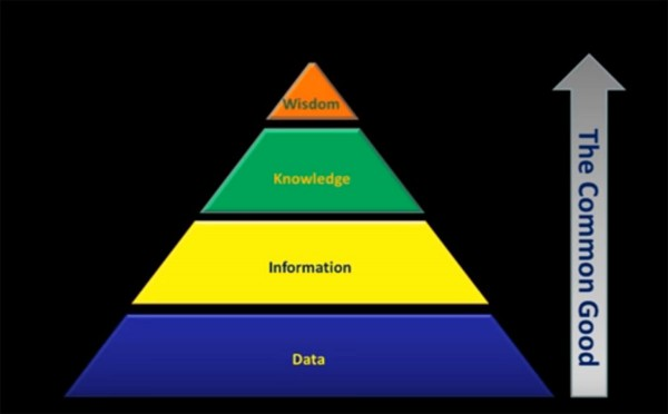 This pyramid used in information science industry shows how data mining produces information and information engineering extracts knowledge. The final cap of how to implement it all requires wisdom. (Dr. John Barrett, TEDxCIT YouTube capture)