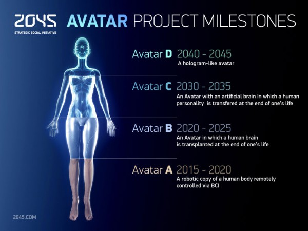 The 2045 Initiative milestones for developing a fully functional avatar.